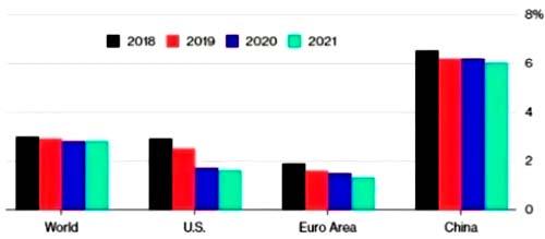 2019年经济总量预测_2019年全国存款总量图